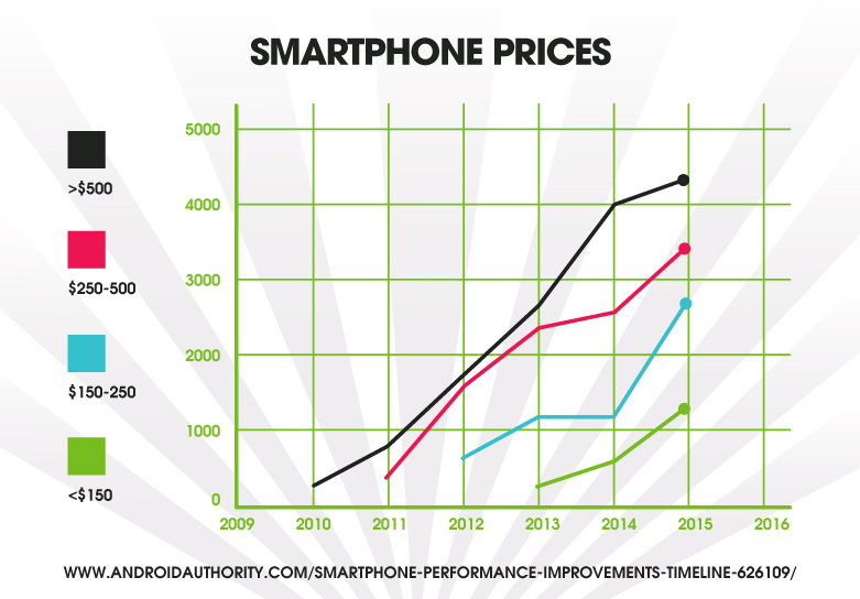 Smartphone prices