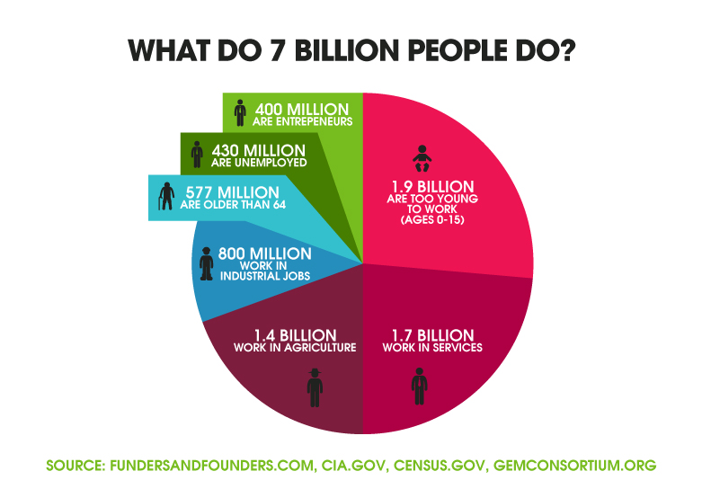 What do 7 billion people do
